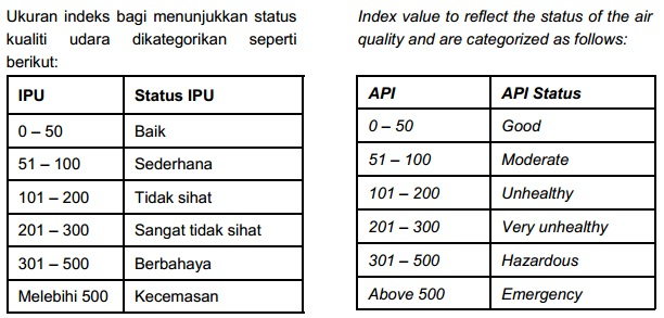 index+pencemaran+udara+statistik