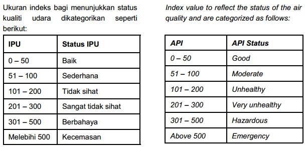 index+pencemaran+udara+statistik