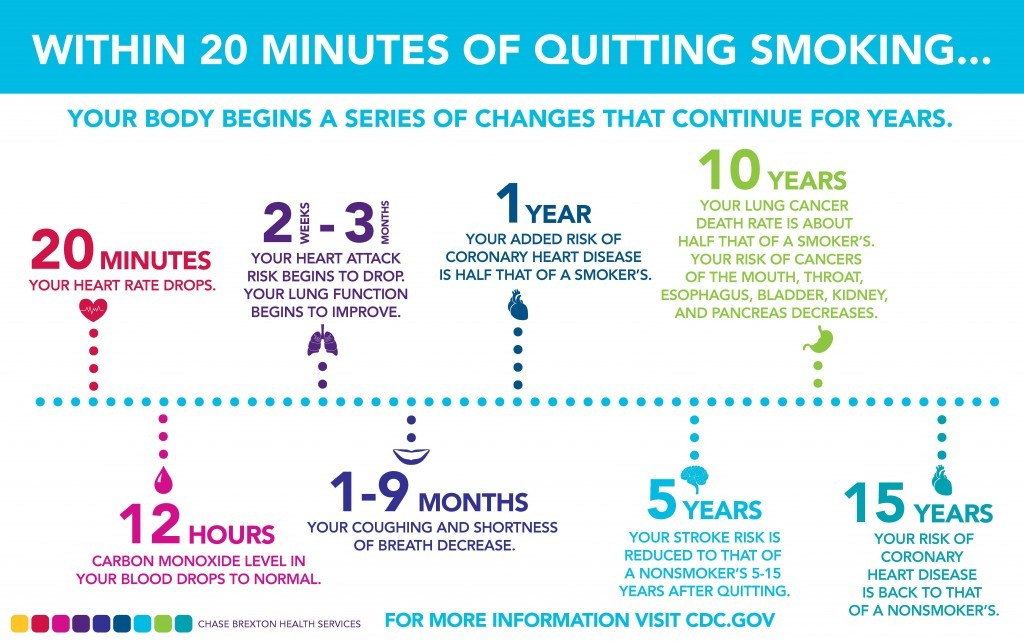 cdc-quit-smoking-facts-1024x643